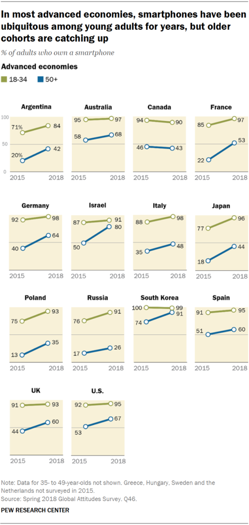 Charts showing that in most advanced economies, smartphones have been ubiquitous among young adults for years, but older cohorts are catching up.