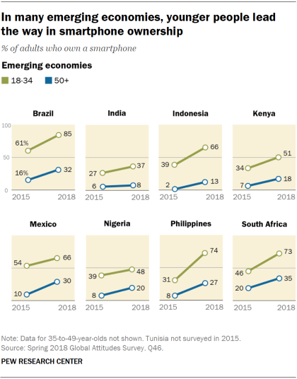 Charts showing that in many emerging economies, younger people lead the way in smartphone ownership.