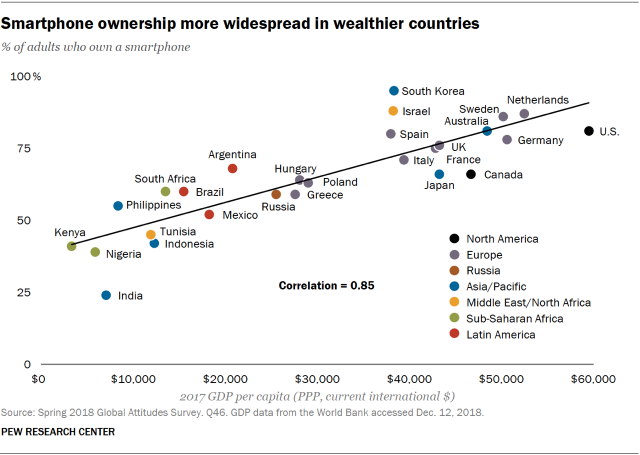 Chart showing that smartphone ownership is more widespread in wealthier countries.