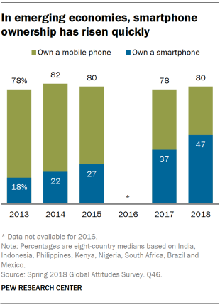 Chart showing that in emerging economies, smartphone ownership has risen quickly.