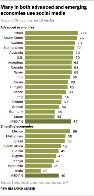 Chart showing that many in both advanced and emerging economies use social media.