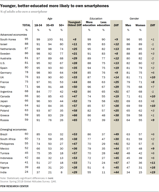 Table showing that younger people and the better-educated are more likely to own smartphones.