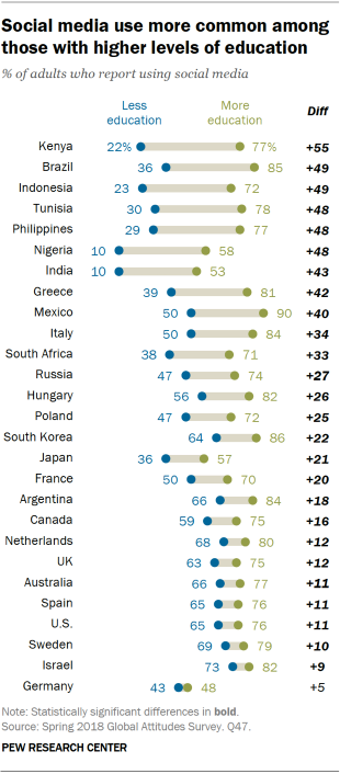 Chart showing that social media use is more common among those with higher levels of education.