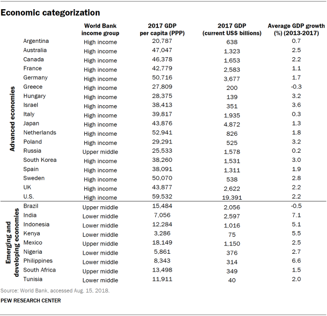 Table showing economic categorization of countries in the survey.