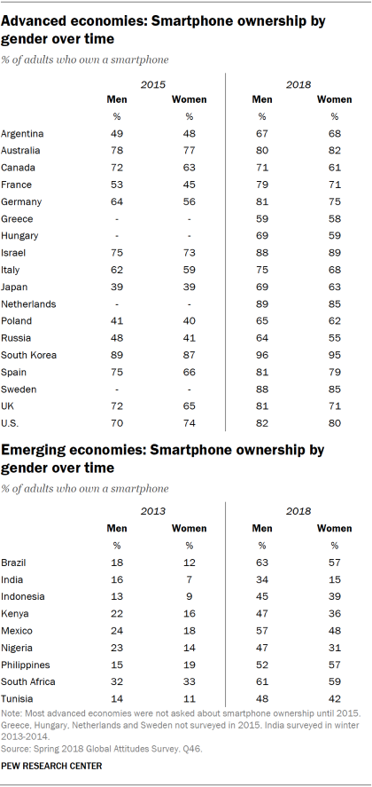 Tables showing smartphone ownership by gender in advanced and emerging economies over time.