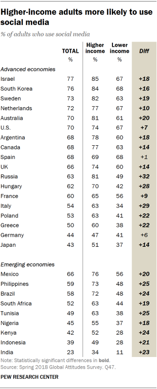 Table showing that higher-income adults are more likely to use social media.