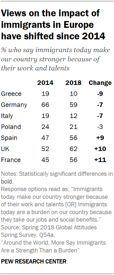 Table showing that views on the impact of immigrants in Europe have shifted since 2014.
