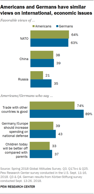 Charts showing that Americans and Germans have similar views on international and economic issues.