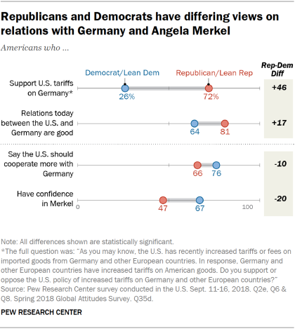 Chart showing that American Republicans and Democrats have differing views on relations with Germany and Angela Merkel.