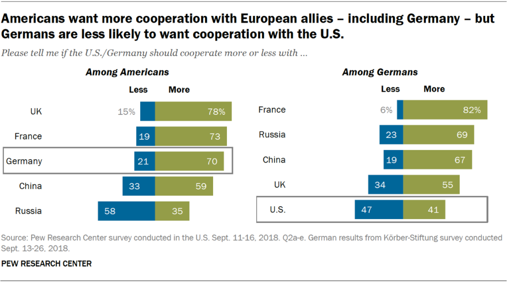Charts showing that Americans want more cooperation with European allies – including Germany – but Germans are less likely to want cooperation with the U.S.