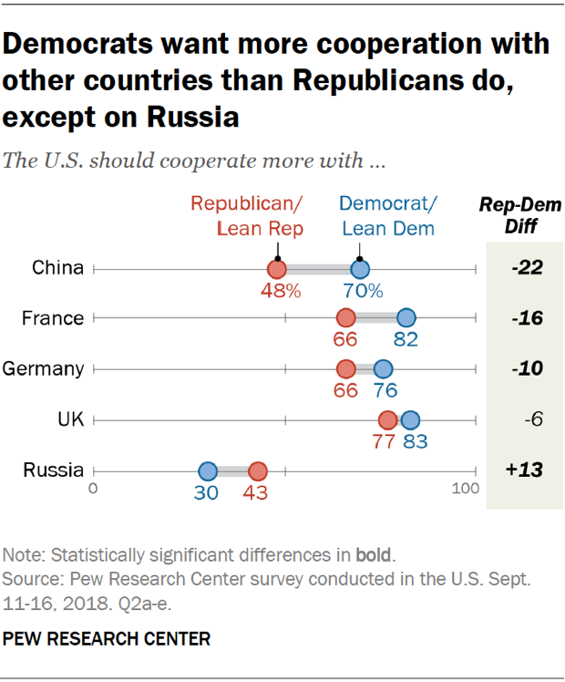 Chart showing that American Democrats want more cooperation with other countries than Republicans do, except on Russia.