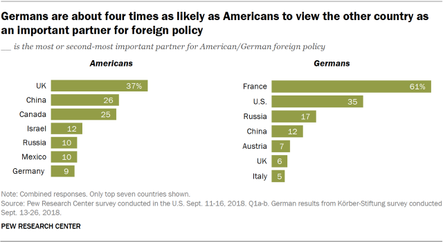 Charts showing that Germans are about four times as likely as Americans to view the other country as an important partner for foreign policy.