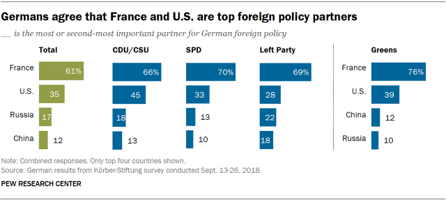 Chart showing that Germans agree that France and U.S. are top foreign policy partners.