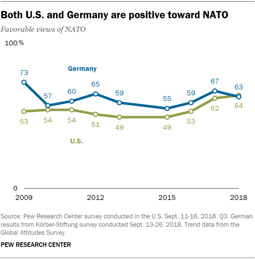 Line chart showing that both the U.S. and Germany have favorable views of NATO.