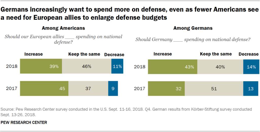 Charts showing that Germans increasingly want to spend more on defense, even as fewer Americans see a need for European allies to enlarge defense budgets.