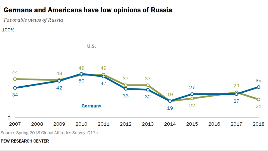 Line chart showing that Germans and Americans have low opinions of Russia.