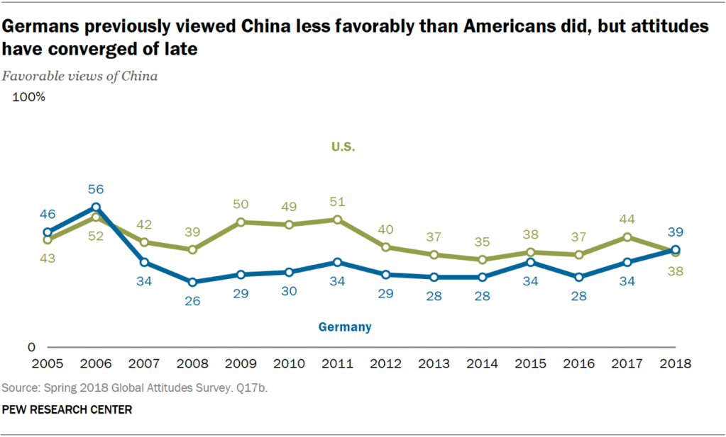 Line chart showing that Germans previously viewed China less favorably than Americans did, but attitudes have converged of late.