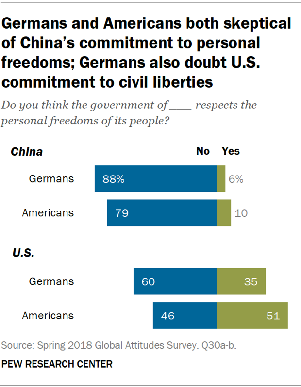Chart showing that Germans and Americans are both skeptical of China's commitment to personal freedoms; Germans also doubt U.S. commitment to civil liberties.