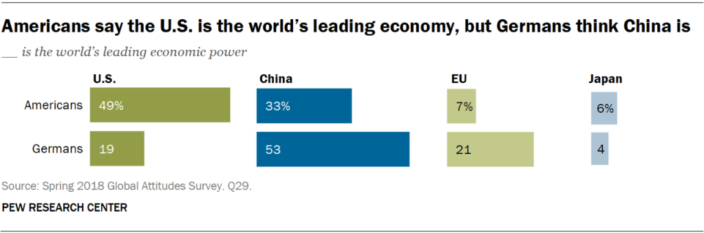 Chart showing that Americans say the U.S. is the world's leading economy, but Germans think China is.