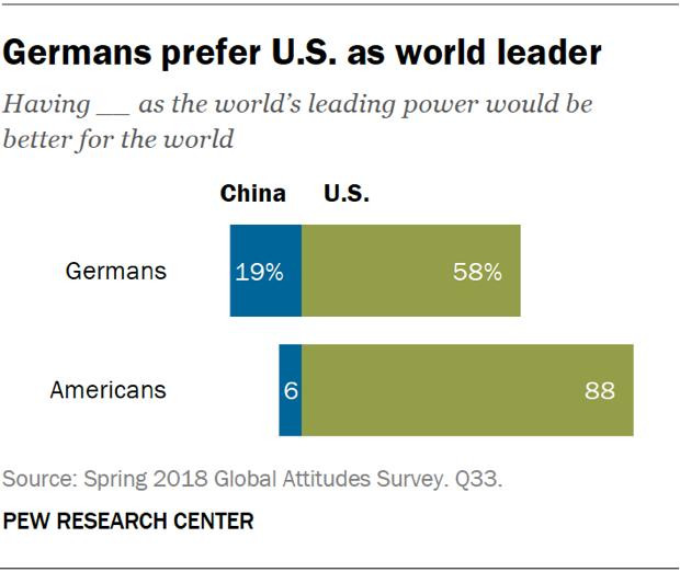 Chart showing that Germans prefer U.S. as world leader.