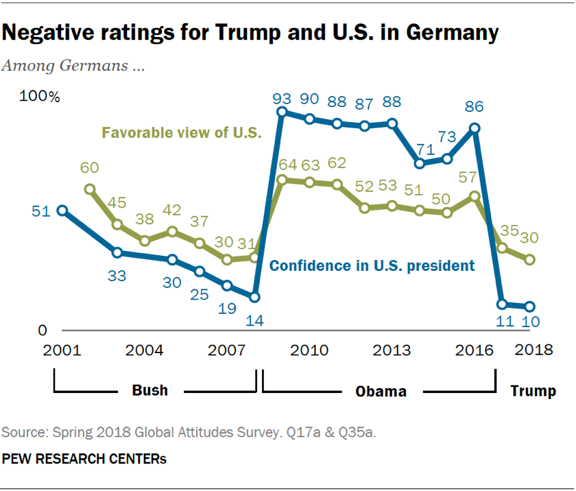 Line chart showing that there are negative ratings for Trump and the U.S. in Germany.