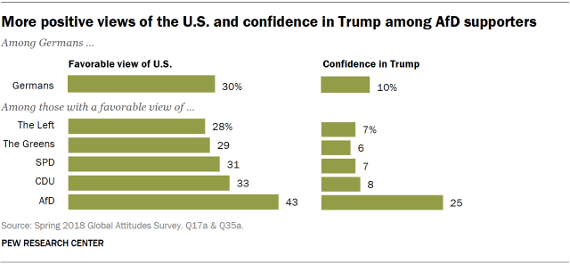Chart showing that AfD supporters in Germany hold more positive views of the U.S. and confidence in Trump.