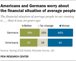 Chart showing that Americans and Germans worry about the financial situation of average people.