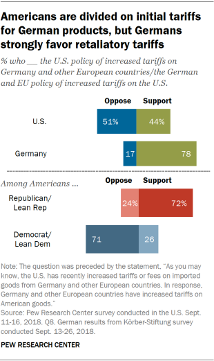 Charts showing that Americans are divided on initial tariffs for German products, but Germans strongly favor retaliatory tariffs.