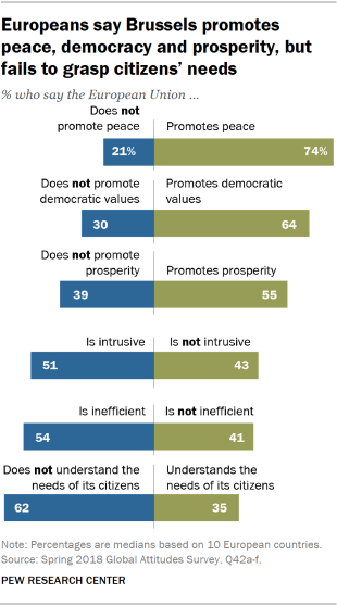Charts showing that Europeans say Brussels promotes peace, democracy and prosperity, but fails to grasp citizens' needs.
