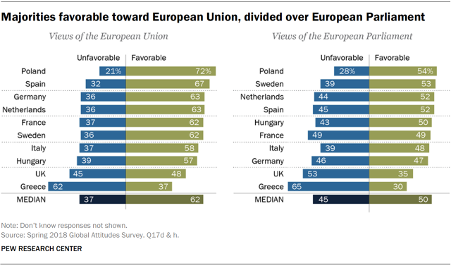 Charts showing that majorities of Europeans have favorable views of the European Union and divided views on the European Parliament.