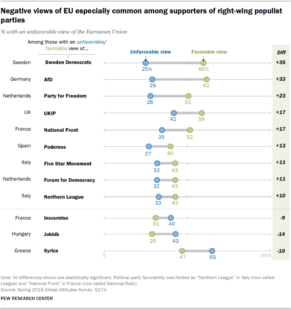 Chart showing that negative views of the EU are especially common among supporters of right-wing populist parties in Europe.