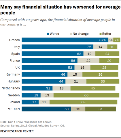 Chart showing that many Europeans say the financial situation of average people in their country has worsened compared with 20 years ago.