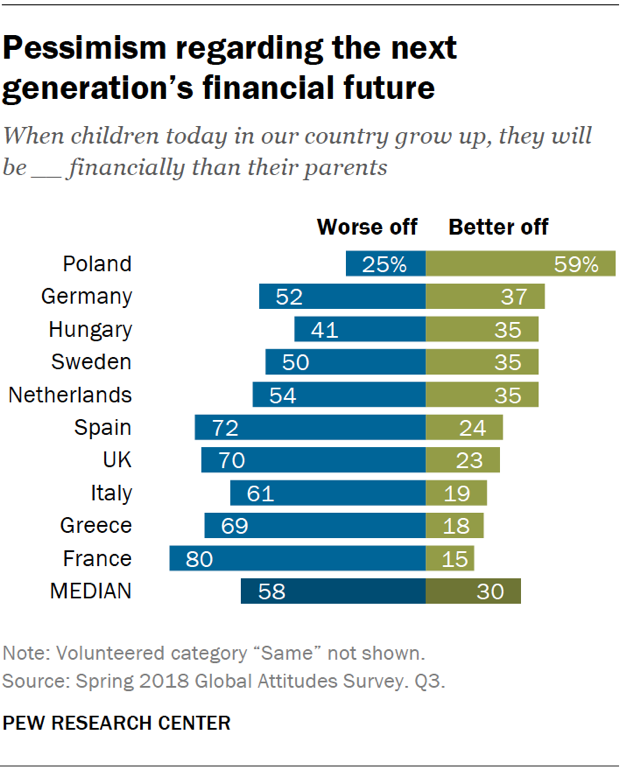 Chart showing that Europeans are pessimistic regarding the next generation's financial future.