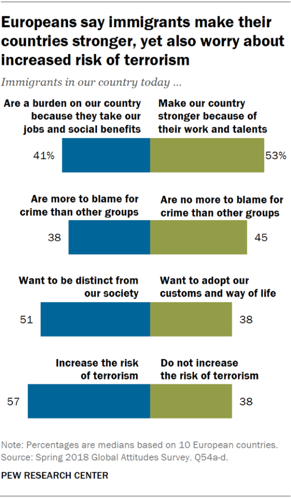 Charts showing that Europeans say immigrants make their countries stronger, but also worry about increased risk of terrorism.