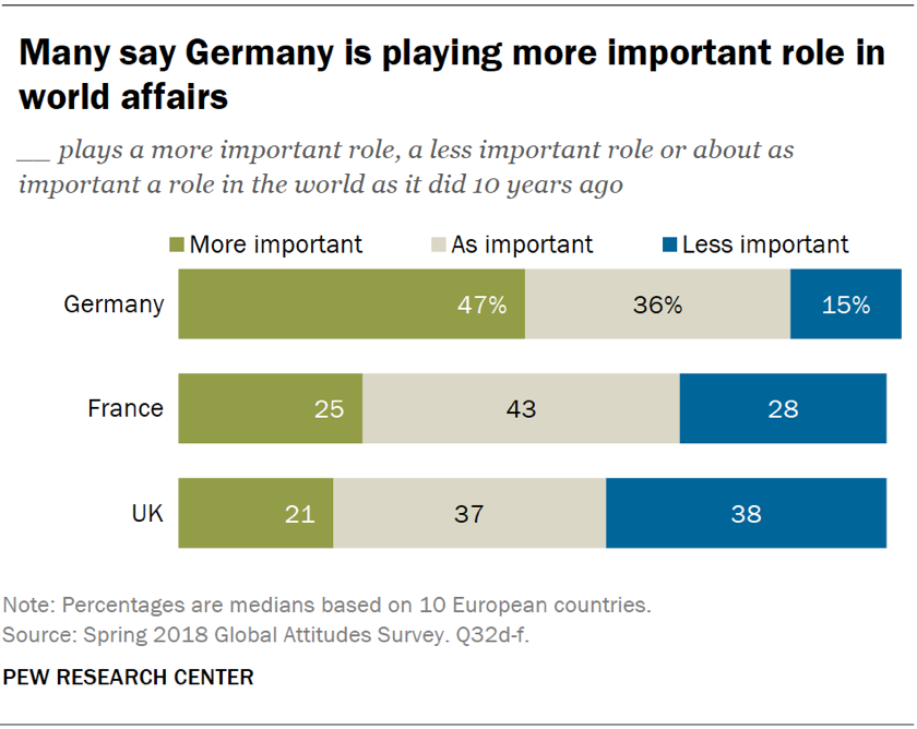 Chart showing that many Europeans say Germany is playing a more important role in world affairs today than it was 10 years ago.