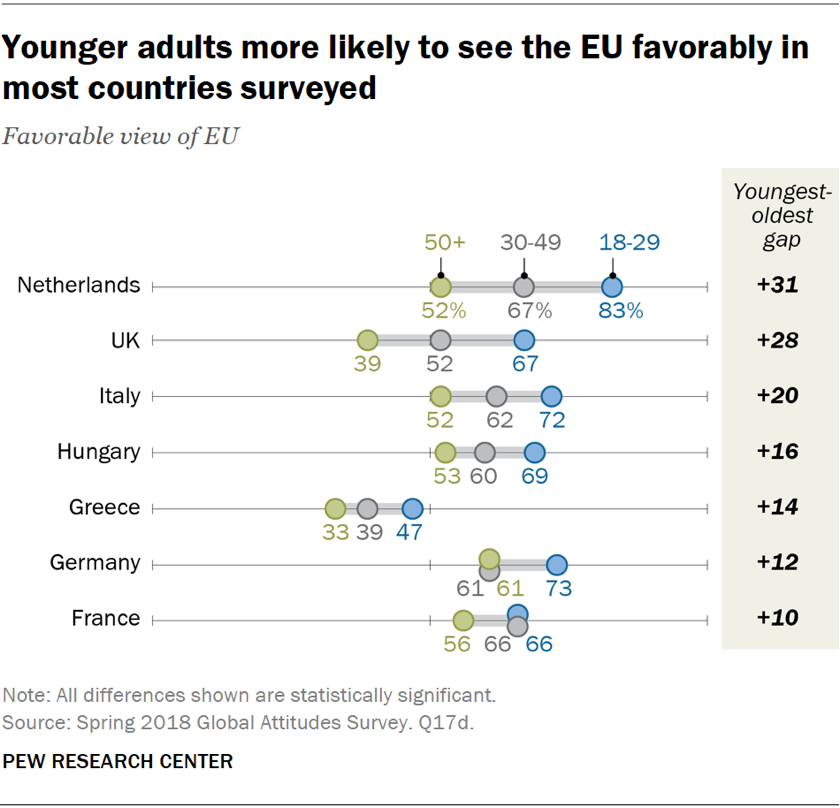Chart showing that younger adults are more likely to see the EU favorably in most of the European countries surveyed.