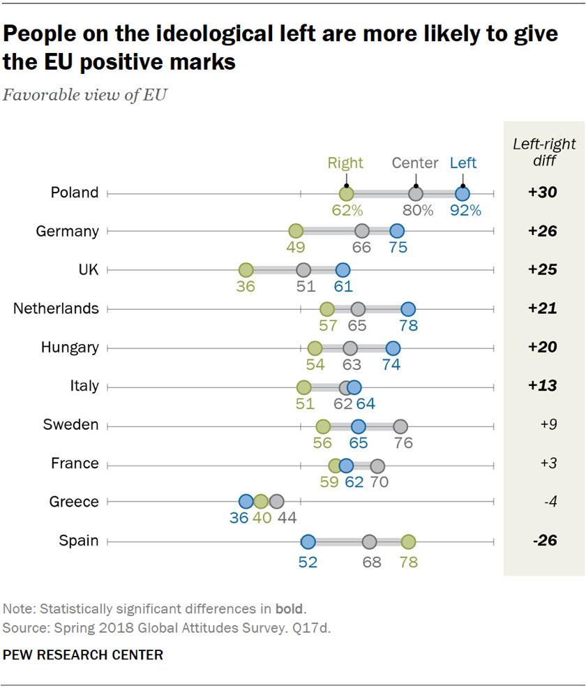 Chart showing that Europeans on the ideological left are more likely to give the EU positive marks.