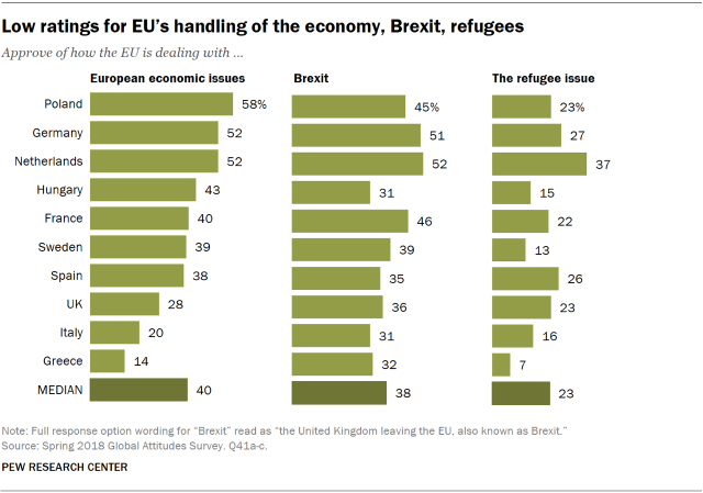 Charts showing that Europeans give the EU low ratings for its handling of the economy, Brexit and refugees.