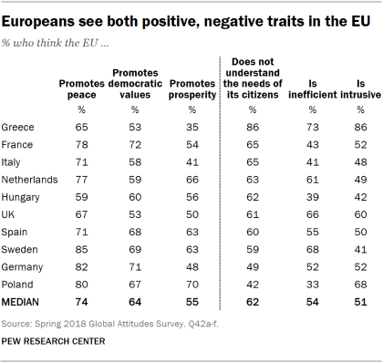 Table showing that Europeans see both positive and negative traits in the EU.