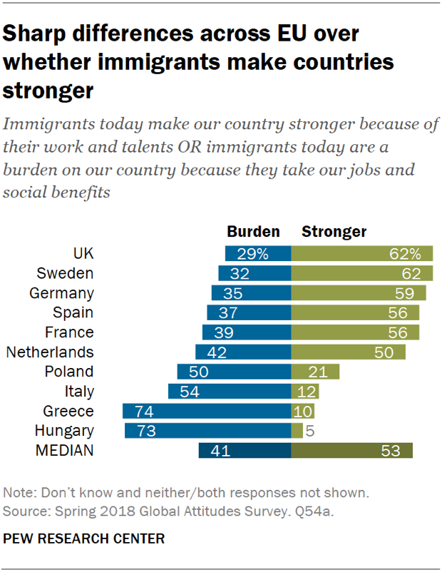 Chart showing that there are sharp differences across the EU over whether immigrants make countries stronger.
