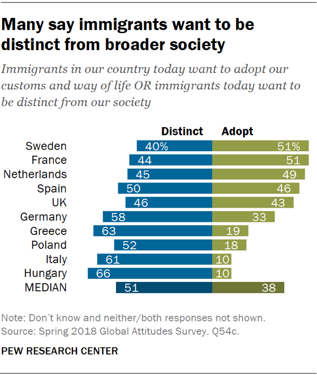Chart showing that many Europeans say immigrants want to be distinct from broader society rather than adopt customs and way of life.