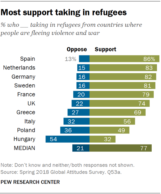 Chart showing that most Europeans support taking in refugees from countries where people are fleeing violence and war.