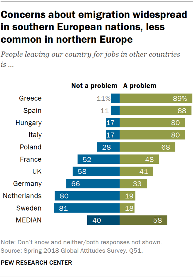 Chart showing that concerns about emigration are widespread in southern European nations and less common in northern Europe.