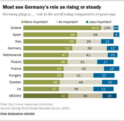 Chart showing that most Europeans see Germany's role as rising or steady compared to 10 years ago.