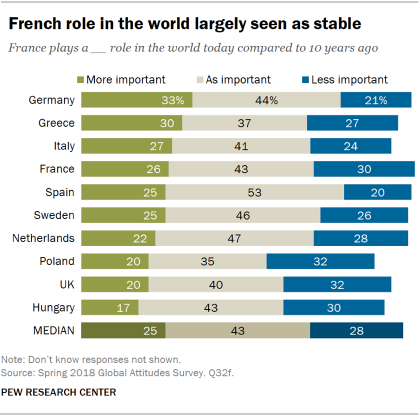 Chart showing that the French role in the world is largely seen as stable by Europeans compared to 10 years ago.