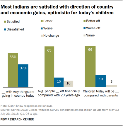 f1db724d1b422 Charts showing that most Indians are satisfied with the direction of the  country and economic gains