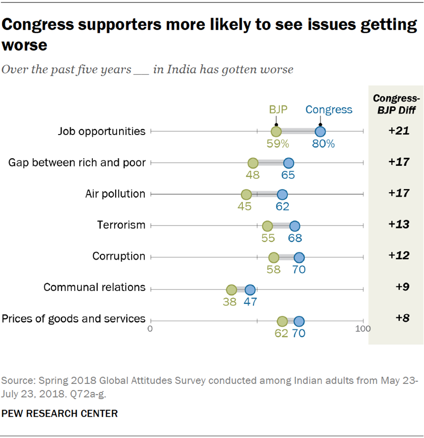 Chart showing that Congress supporters are more likely to say issues have gotten worse over the past five years.