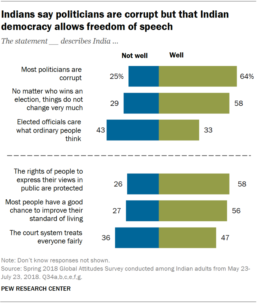 Chart showing that Indians say politicians are corrupt but that Indian democracy allows freedom of speech.