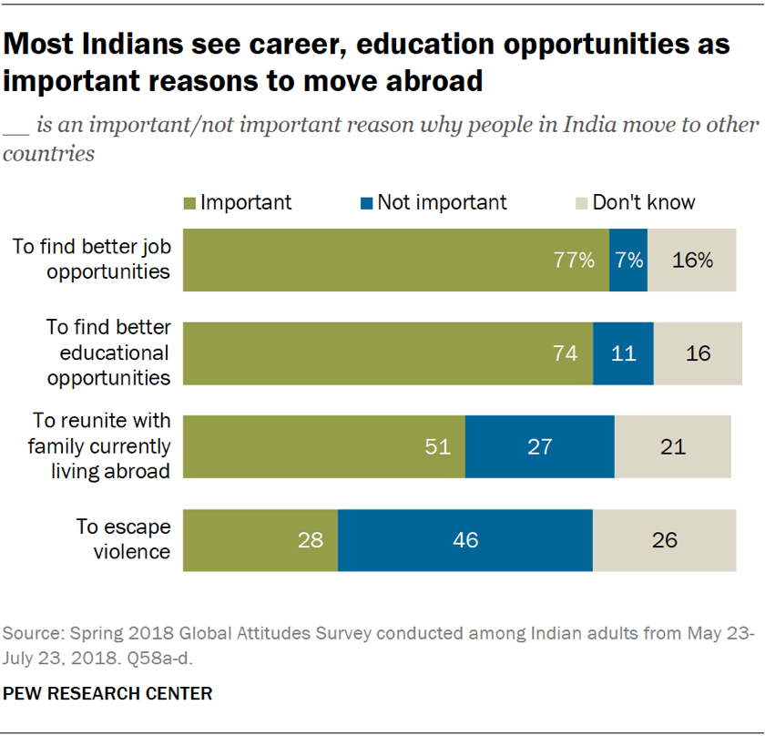 Chart showing that most Indians see career and education opportunities as important reasons to move abroad.