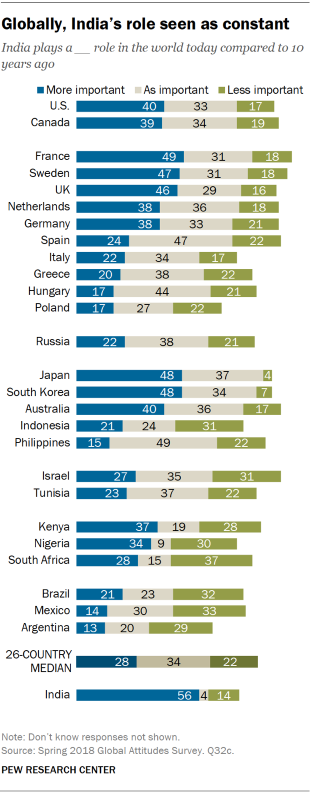 Chart showing that globally, India's role is seen as constant compared to 10 years ago.